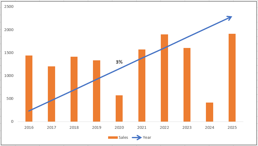 What are the main facts & figures that have contributed to the record growth in the global medical billing software market?